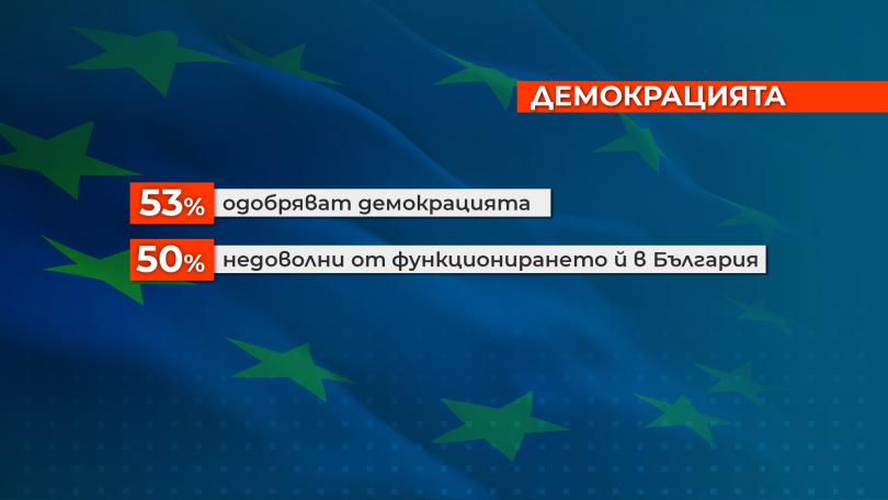 снимка 1 Изследване: Българите вярват повече на институциите на ЕС, отколкото на местните