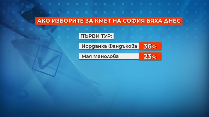 снимка 1 Столичани отново биха избрали Фандъкова за кмет, ако се кандидати наесен