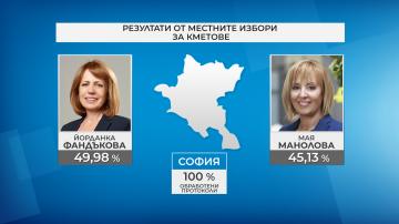 Фандъкова печели изборите в София с малко под 50% от гласовете
