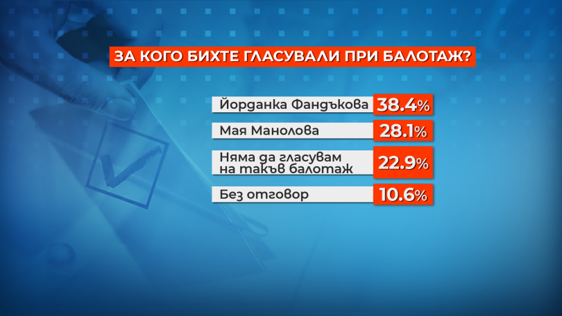 снимка 2 Столичани отново биха избрали Фандъкова за кмет, ако се кандидати наесен