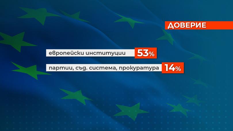 снимка 2 Изследване: Българите вярват повече на институциите на ЕС, отколкото на местните