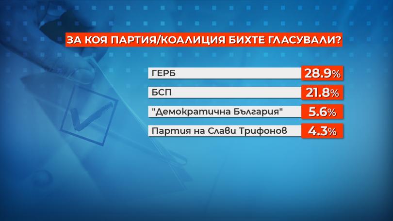 снимка 3 Столичани отново биха избрали Фандъкова за кмет, ако се кандидати наесен