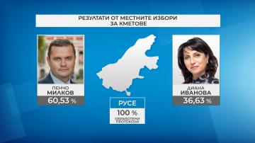В Русе победата е за кандидата на БСП - Пенчо Милков