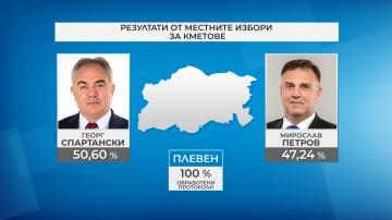 В Плевен втори мандат спечели Георг Спартански