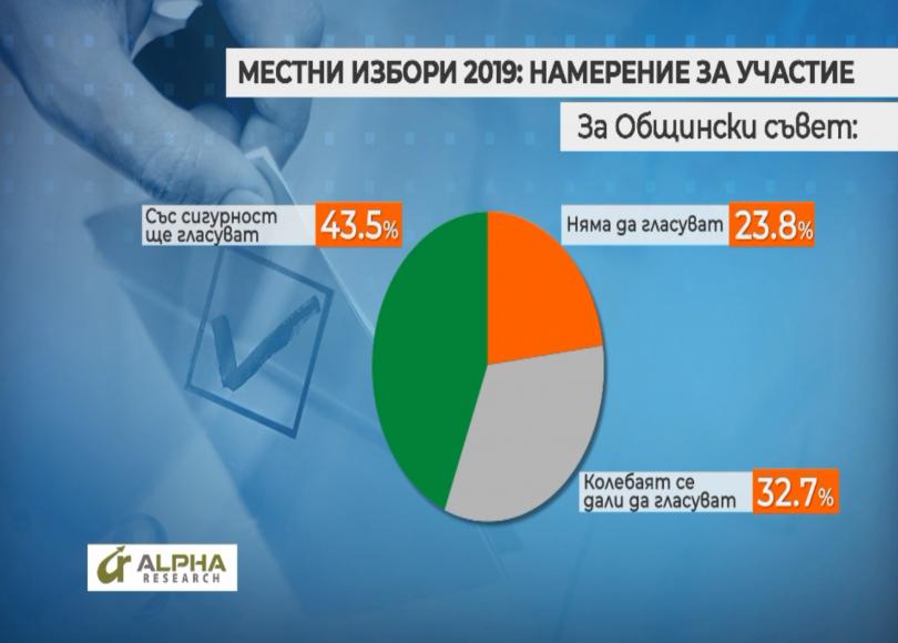 снимка 2 Около 47% от българите са твърдо решилите да гласуват на местните избори