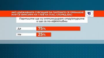 Проучване на БТПП: Две трети от фирмите одобряват партийната субсидия от 1 лв.