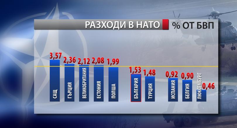 снимка 3 НАТО с 957 млрд. долара бюджет, България наваксва изоставането
