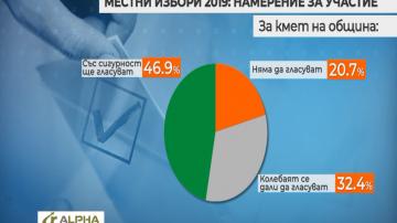Близо половината от българите ще гласуват за кмет на местния вот