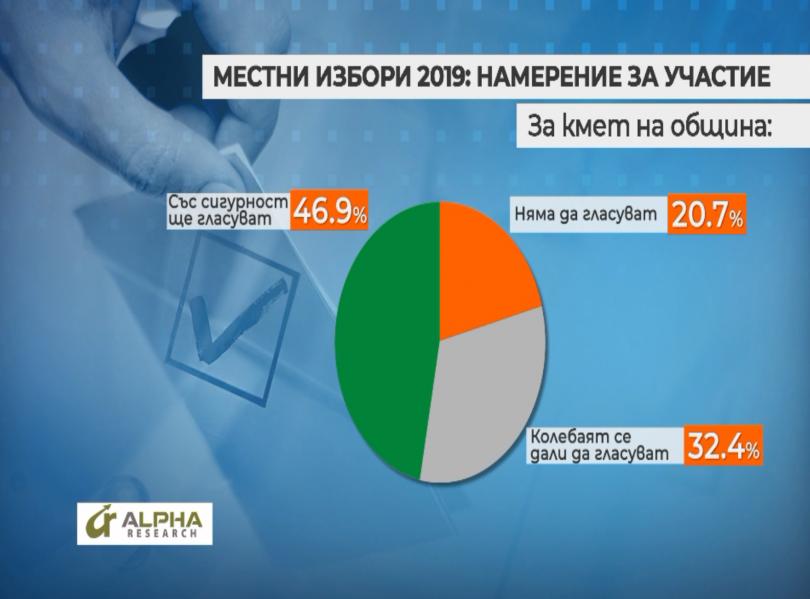 снимка 1 Около 47% от българите са твърдо решилите да гласуват на местните избори