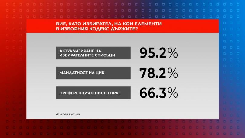 95.2% от участвалите в представителното проучване на