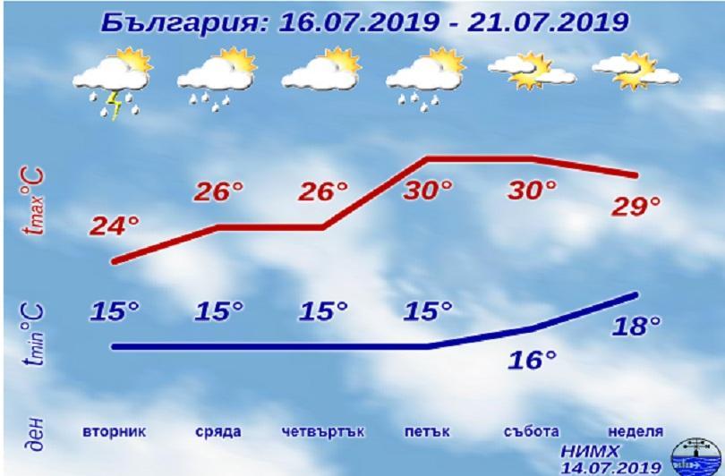 снимка 1 Дъждовете продължават до вторник, топло през уикенда