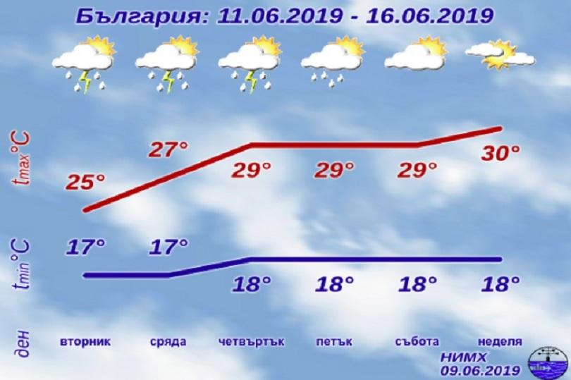 снимка 1 Времето през седмицата: Първо дъжд, от сряда - горещо