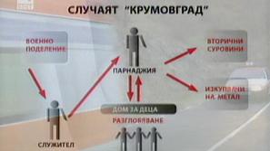 При трагедията в Крумовград има липса на контрол при обезвреждането на боеприпаси