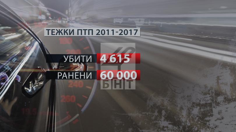 снимка 2 България е на челно място по загинали на пътя. Какви мерки ще се предприемат?