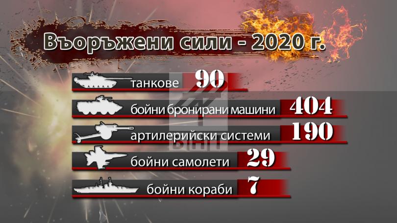 снимка 7 Докъде стигна модернизацията на Българската армия?