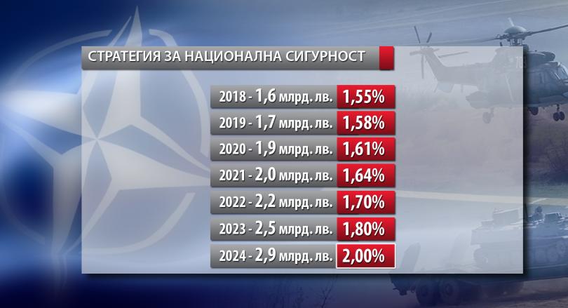 снимка 4 НАТО с 957 млрд. долара бюджет, България наваксва изоставането