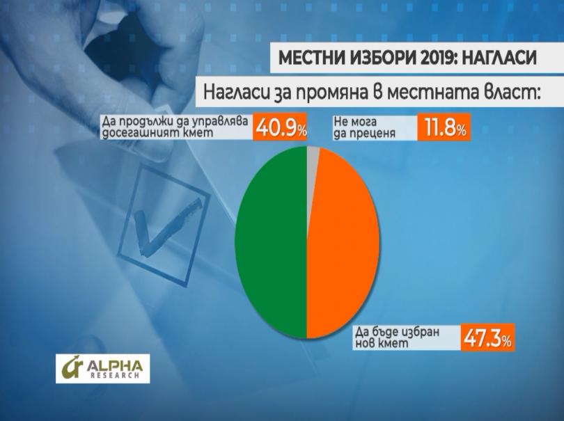 снимка 3 Около 47% от българите са твърдо решилите да гласуват на местните избори