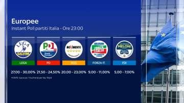 """""""Лига"""" печели евроизборите в Италия"""