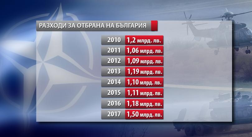 снимка 5 НАТО с 957 млрд. долара бюджет, България наваксва изоставането