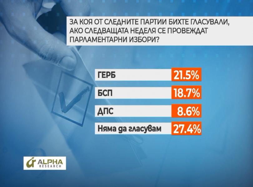снимка 4 Около 47% от българите са твърдо решилите да гласуват на местните избори