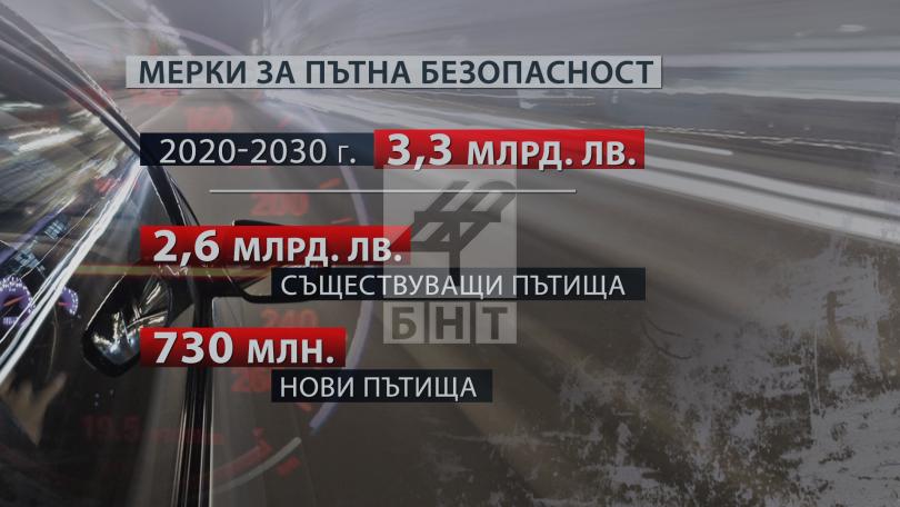 снимка 5 България е на челно място по загинали на пътя. Какви мерки ще се предприемат?