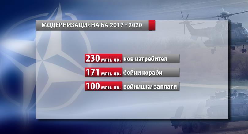 снимка 6 НАТО с 957 млрд. долара бюджет, България наваксва изоставането