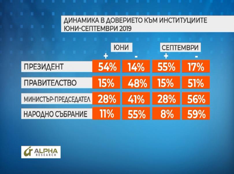 снимка 5 Около 47% от българите са твърдо решилите да гласуват на местните избори