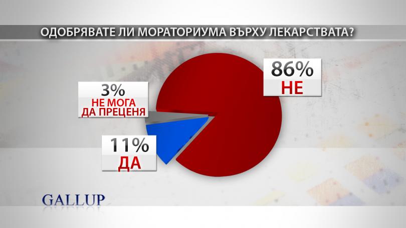 Галъп: Мнозинството българи одобряват втори лифт на Банско