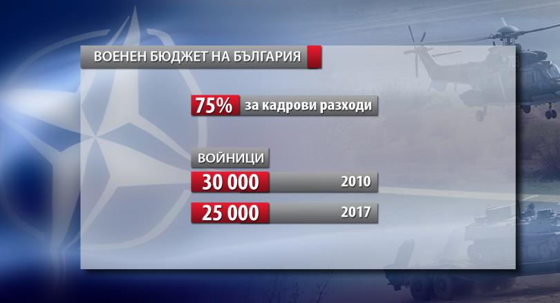 снимка 7 НАТО с 957 млрд. долара бюджет, България наваксва изоставането