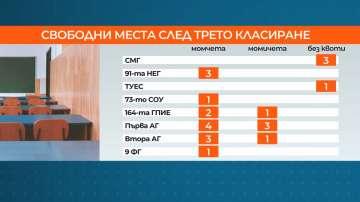 Свободни места в гимназиите в София останаха и след третото класиране