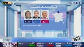 Крайната десница спечели в 6 от 13 региона на Франция