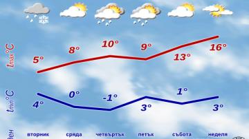 Очакват ни значителни валежи и захлаждане
