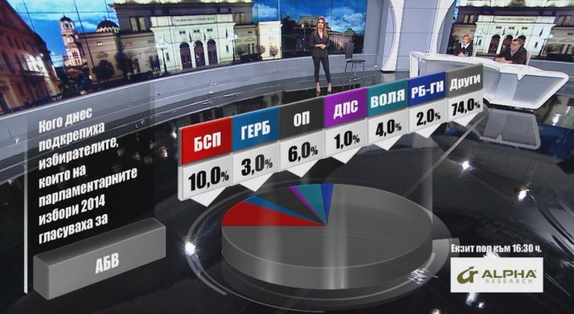 снимка 5 Кого подкрепиха днес избирателите според Алфа Рисърч