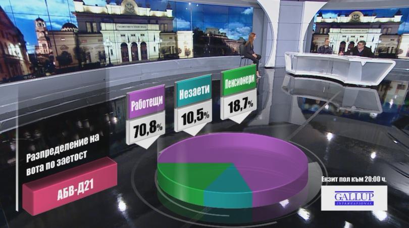 снимка 6 Разпределение на вота по заетост според екзит пол на Галъп към 20:00 часа