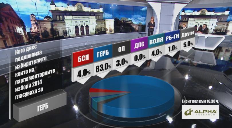 Кого подкрепиха днес избирателите според Алфа Рисърч