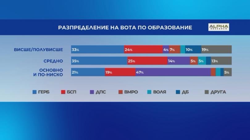 снимка 4 Галъп: Паралелно преброяване при 75% от извадката - ГЕРБ - 30,5%, БСП - 25%