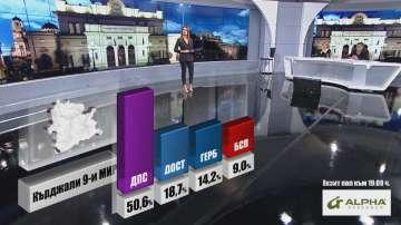 Около 50 % от гласовете в Кърджали са за ДПС, според прогнозните резултати