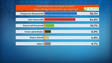 Алфа Рисърч прогнозира оспорвана надпревара за кметския пост в София