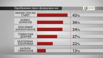 Барометър - България: Рейтингът на кабинета