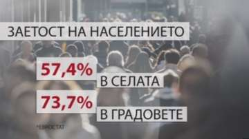 Висока безработица в малките населени места у нас, отчете Евростат