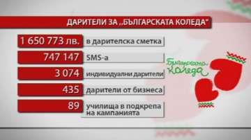 Близо 2 400 000 лв. са събрани от кампанията Българската Коледа