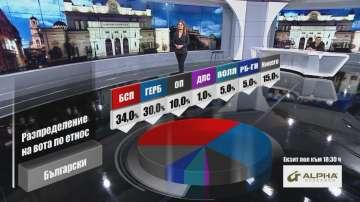 Разпределение на вота по етнос според Алфа Рисърч