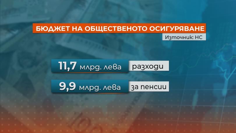 снимка 3 Депутатите приеха бюджета на общественото осигуряване за 2019 г.