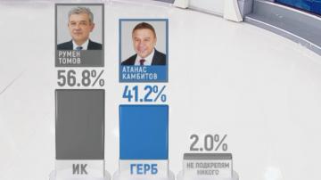 Галъп при 100% извадка: С 56,8% изборите в Благоевград печели Румен Томов