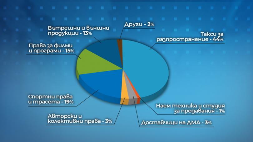 снимка 1 Ръководството на БНТ направи тримесечния си отчет пред СЕМ