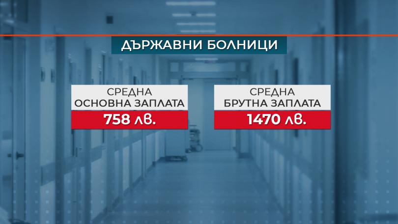снимка 3 Нови правила за формиране на заплатите в болниците обеща министър Ананиев