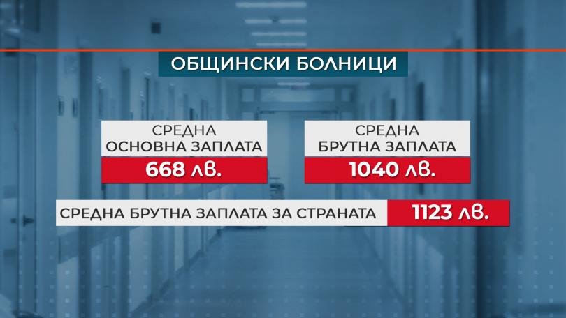 снимка 1 Нови правила за формиране на заплатите в болниците обеща министър Ананиев