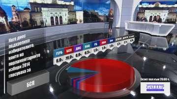 Кого подкрепиха днес избирателите според Галъп