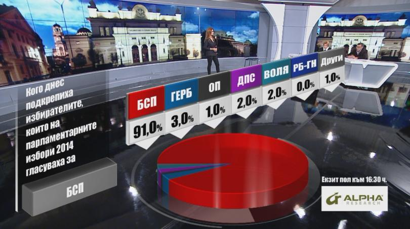 снимка 1 Кого подкрепиха днес избирателите според Алфа Рисърч