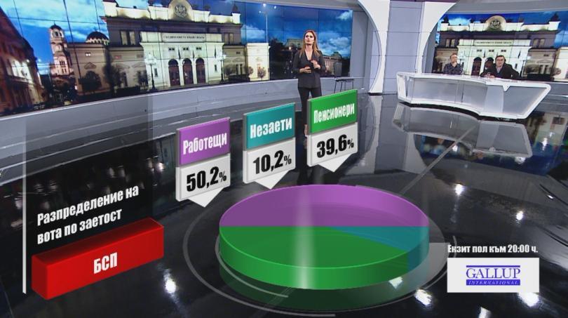 снимка 1 Разпределение на вота по заетост според екзит пол на Галъп към 20:00 часа